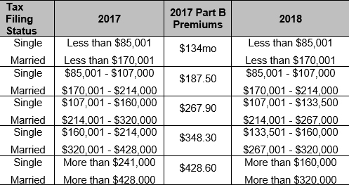 2018 Medicare tiers
