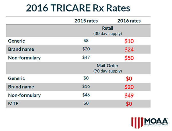 2016 TRICARE Rx Rates