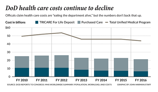 Dod health costs decling