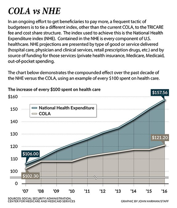 National Health Expenditures