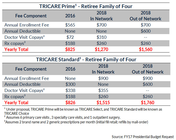 Tricare cost