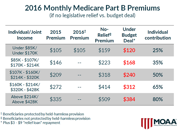 Medicare Increase New photo