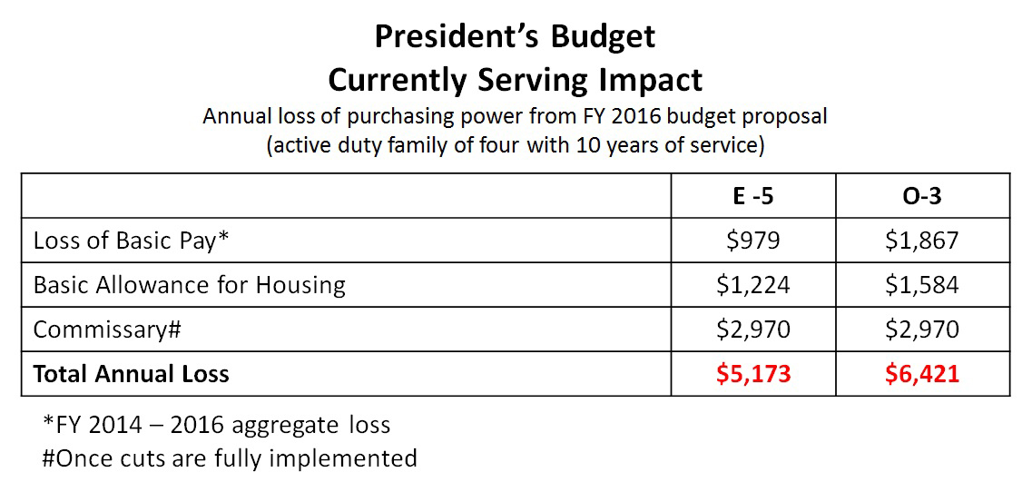 President's Budget Currently Serving Impact FY2016