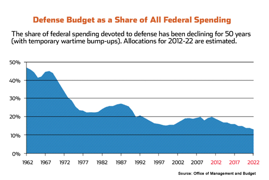 Fact Fiction Federal Spending Img Med