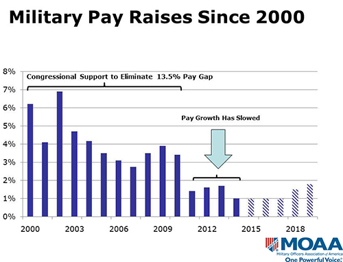 Pay raises since 2000 chart small