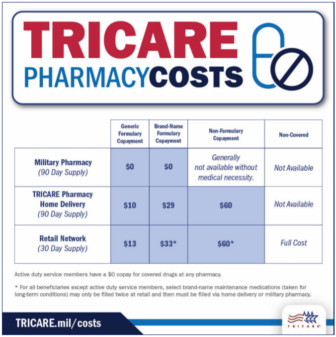 tricare-covid-chart-internal.PNG