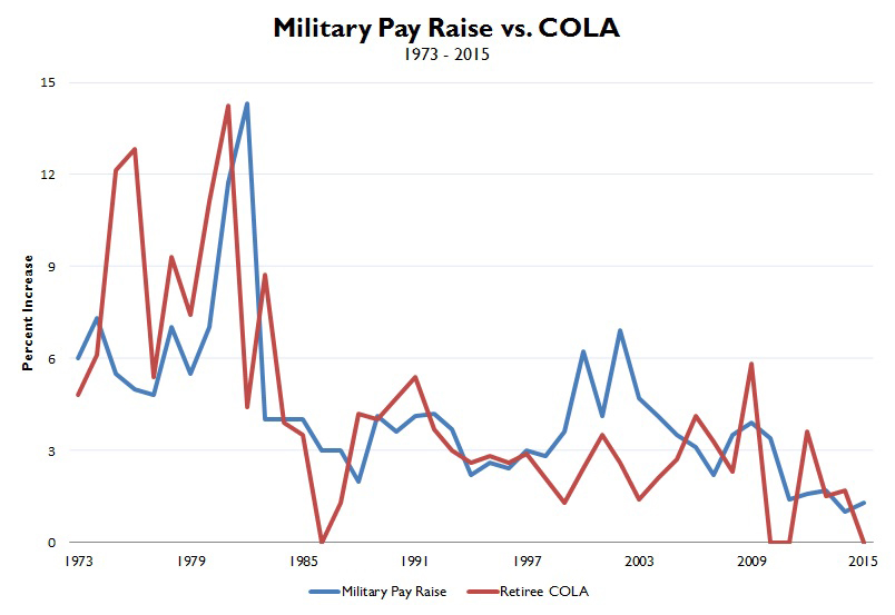 Historical Pay Raise vs COLA.jpg
